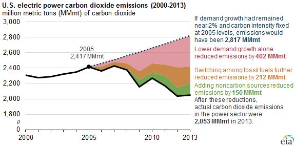 US carbon emissions rose slightly due to cold winter