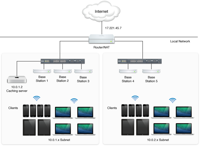 An illustration of the Caching service serving multiple clients on different subnets. Yosemite adds the ability to service networks even when all clients don't share the same external IP address.