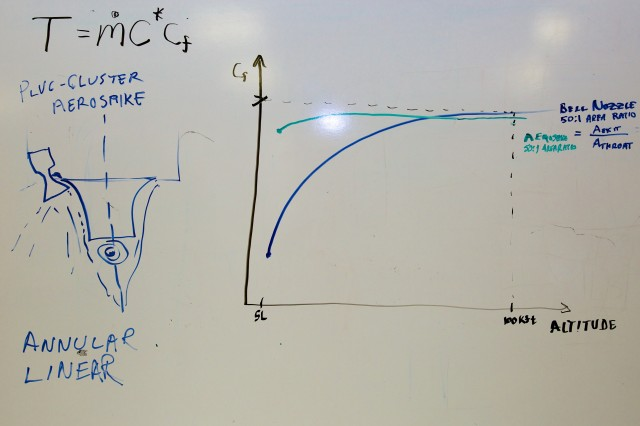 The whiteboard drawing produced by Tom Markusic as he explained aerospike thrust coefficients to me.