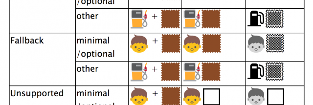 Unicode proposes a way to let an emoji black man and white woman hold hands