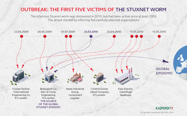 Stuxnet worm infected high-profile targets before hitting Iran nukes