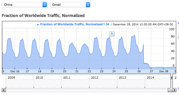 By December 27, Gmail traffic from Chinese servers dropped to nothing.