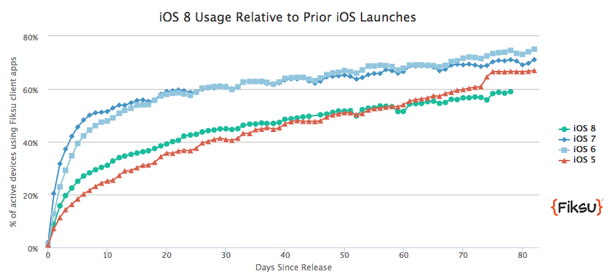 Fiksu's iOS 8 tracker suggests a slightly lower share of 58.98 percent and an adoption curve more similar to iOS 5 than to iOS 6 and 7.