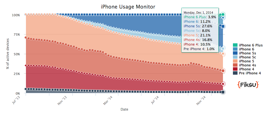 11.5 percent of iPhone users tracked by Fiksu can't run iOS 8 at all.
