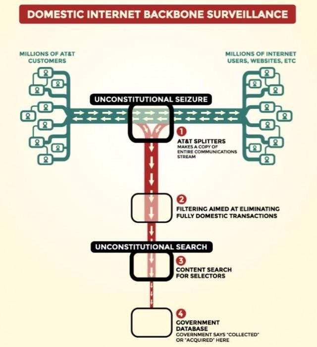This is an Internet surveillance diagram EFF drew up for <em>Jewel v. NSA</em>.