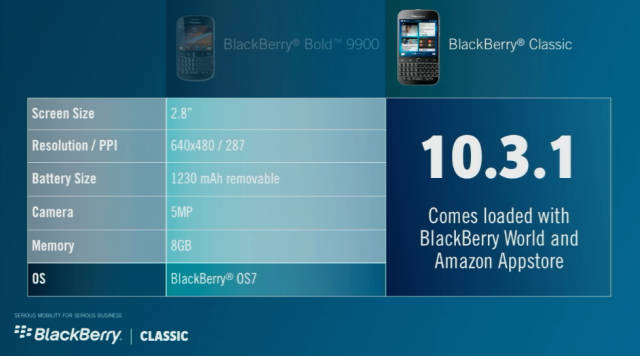 BlackBerry's target audience for the classic is... BlackBerry Bold users?