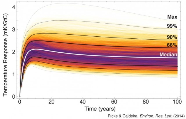 Results of 6,000 numerical simulations, showing how temperature (y-axis) responds to a pulse of CO<sub>2</sub> over time.