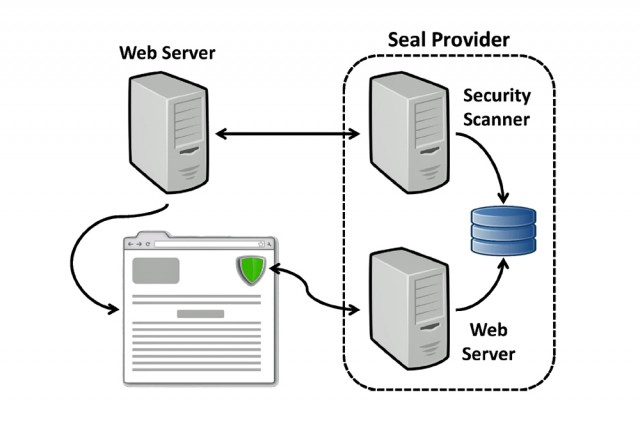 A high-level view of the architecture and delivery of third-party security seals.