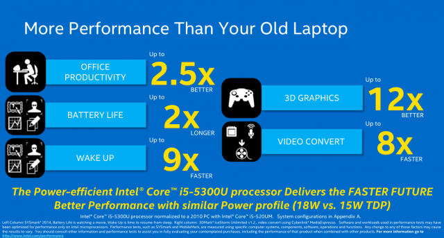 Compared to a first-generation Core i5-520UM, Broadwell U CPUs look much more impressive.