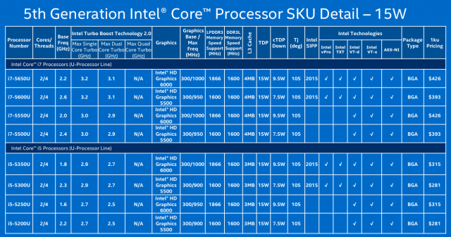 15W Core i7 and i5 chips.
