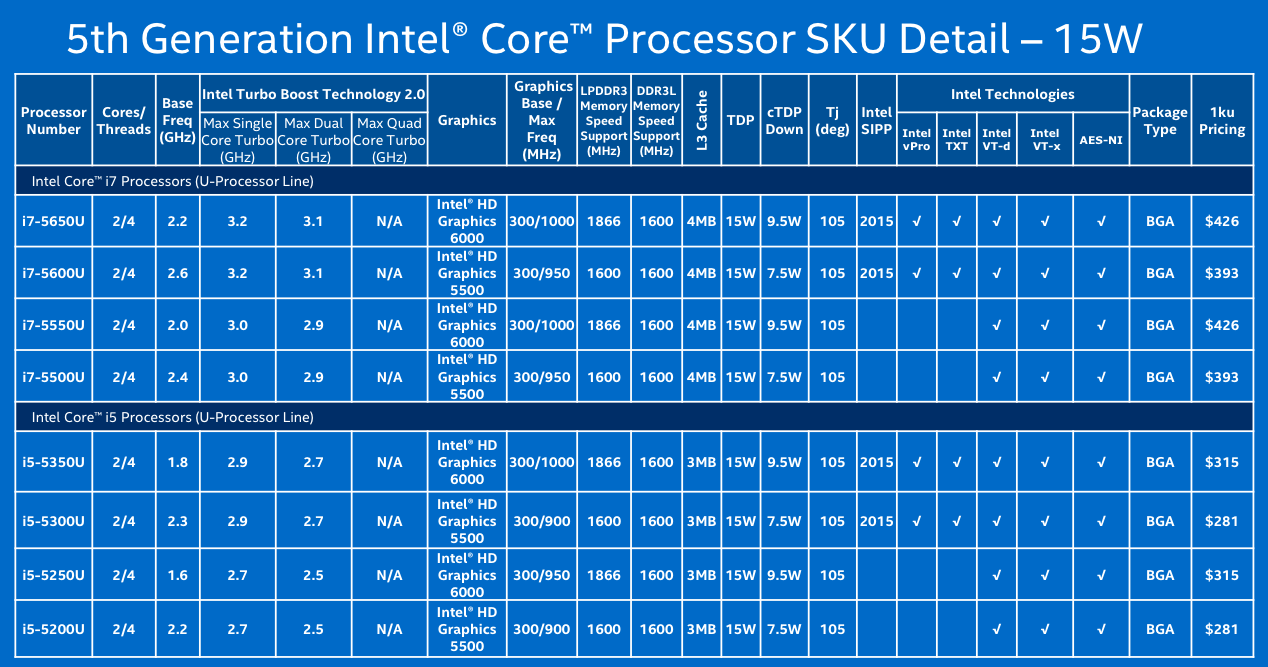 15w Core I7 And I5 Chips