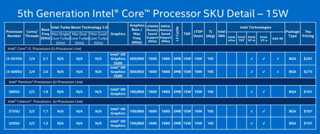 15W Core i3, Pentium, and Celeron chips.