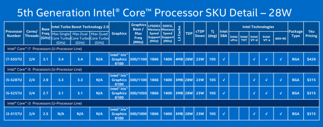 28W Core i7, i5, and i3 chips.