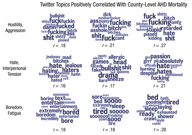 For funsies, see how many of these words you can fit into a single tweet, then check your blood pressure!