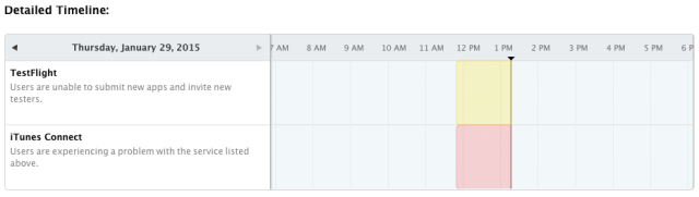 Apple's developer dashboard shows that iTunes Connect has been down since just before noon ET today.