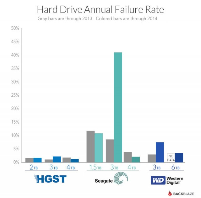 Seagate's performance is really the standout in this crowd, and not in a good way.