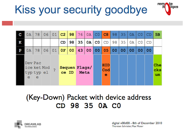 A slide from a presentation on an earlier Microsoft wireless keyboard exploit called KeyKeriki showing part of the decryption process.