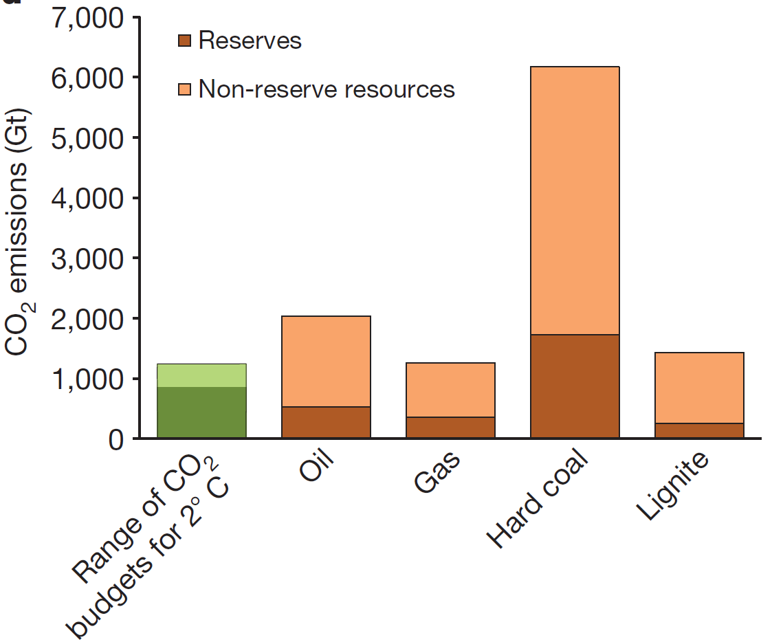 The amount of CO<sub>2</sub> we can emit compared with the amount of CO<sub>2</sub> that would result from using the available oil, gas, and (two types of) coal.