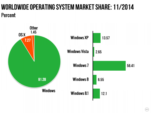 OS market share as of November 2014.