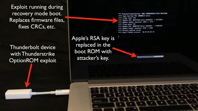 World's first (known) bootkit for OS X can permanently backdoor Macs