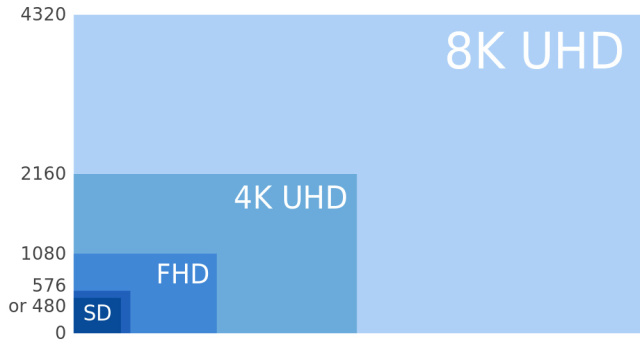 VESA publishes Embedded DisplayPort 1.4a standard that supports 8K displays