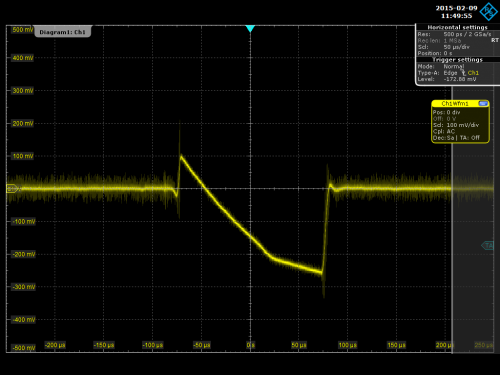 An oscilloscope reading of a Raspberry Pi 2 showing a dramatic drop in power when exposed to a Xenon flash.