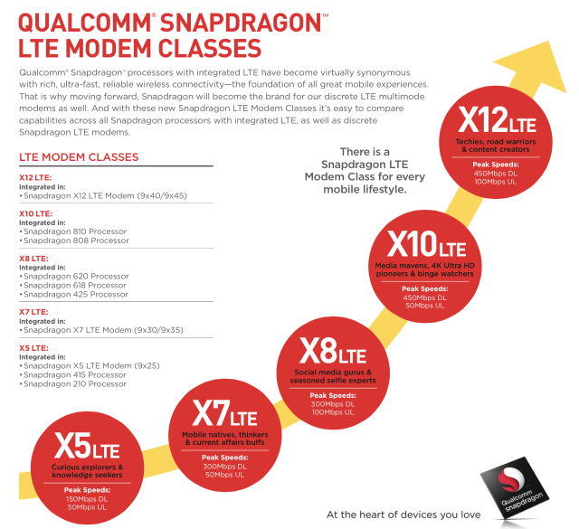 A breakdown of the new Snapdragon modem model numbers.