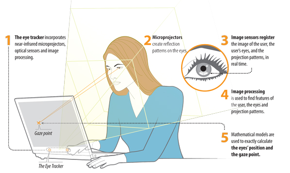 A Tobii illustration shows how eye tracking works.