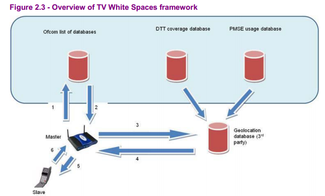 How television white space (TVWS) will work in the UK, according to Ofcom.