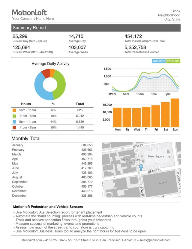 Here's what Motionloft's analytics screen looks like today.