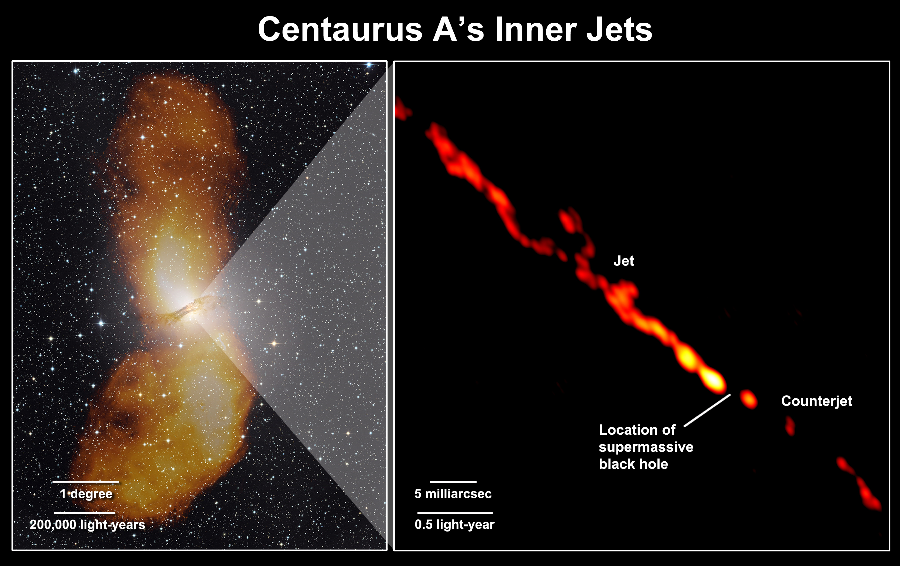 We're pretty sure jets of material moving at nearly the speed of light require a black hole to power them.