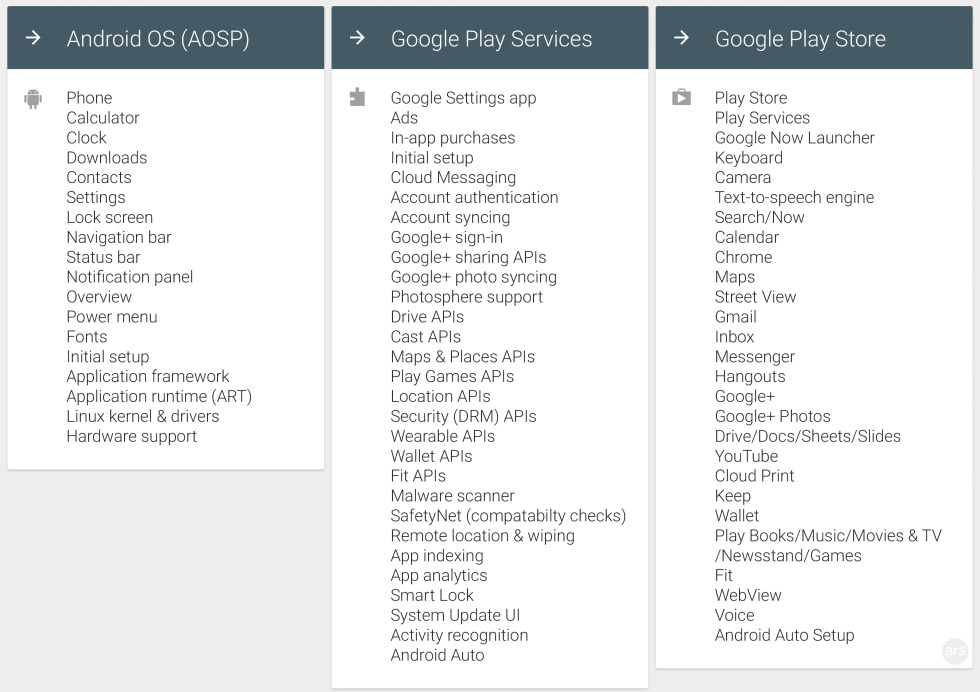 "Our unofficial list of ""what goes where"" in Android. Play Services is a big deal."