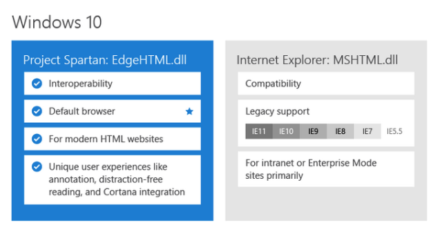 Project Spartan and IE will now use entirely separate rendering engines