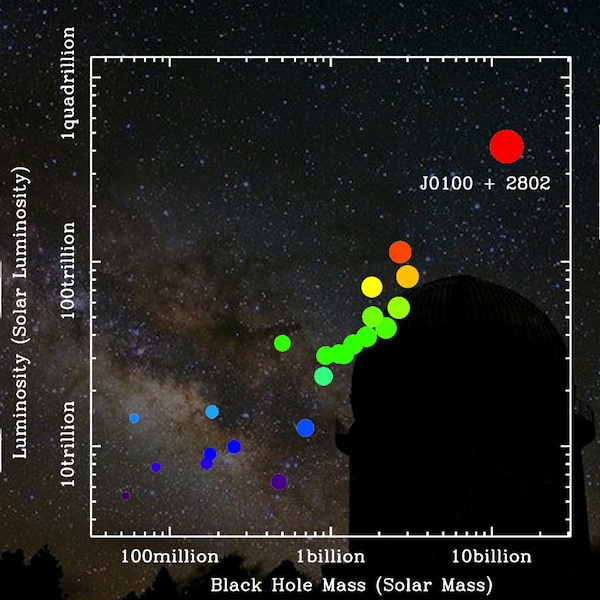 A graph of distant quasars' luminosity versus their mass. The newly discovered quasar is the large red point in the upper right. The graph is transposed over a lovely image of the Milky Way, with the Yunnan Observatories in the foreground.