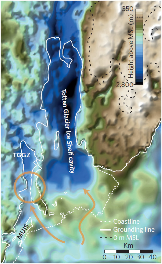 Calculated topography is shown in the color gradient. (The top of the image extends inland, with the ocean at bottom.) The solid white line shows where the floating ice shelf ends and the rest of the glacier begins. Orange arrows show possible paths for bottom water.