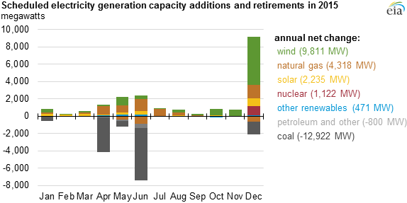2015 US grid to see more wind and natural gas, retirement of coal plants