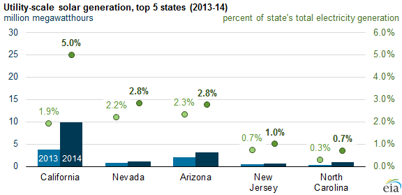 Big solar plants produced 5% of California's electricity last year