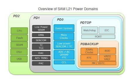 A diagram of the power domains of the Atmel SAM L21.