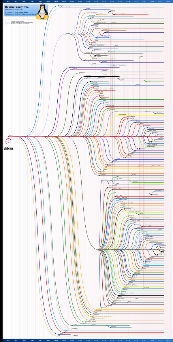 The Debian family tree.