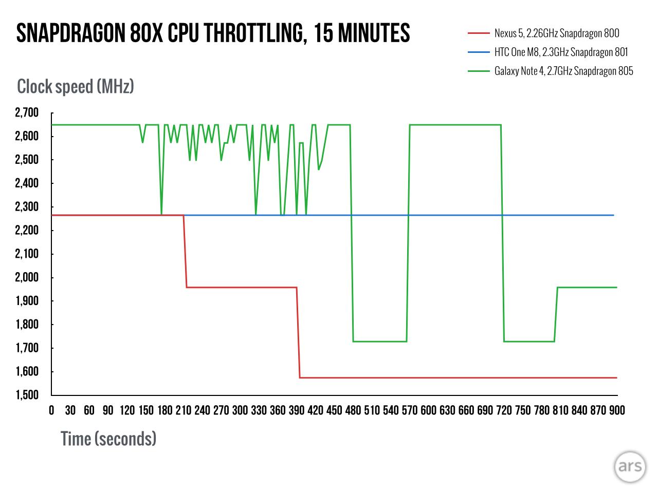 Snapdragon 810 Mobile Processor (8 Core) Octa-Core CPUs | Qualcomm