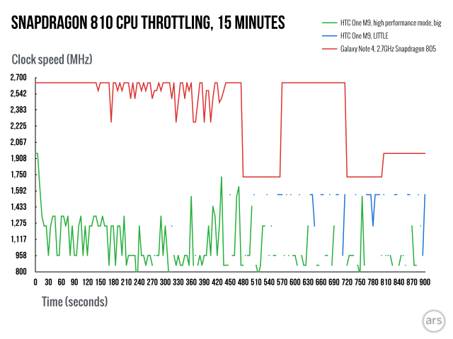 In-depth with the Snapdragon 810's heat problems | Ars Technica
