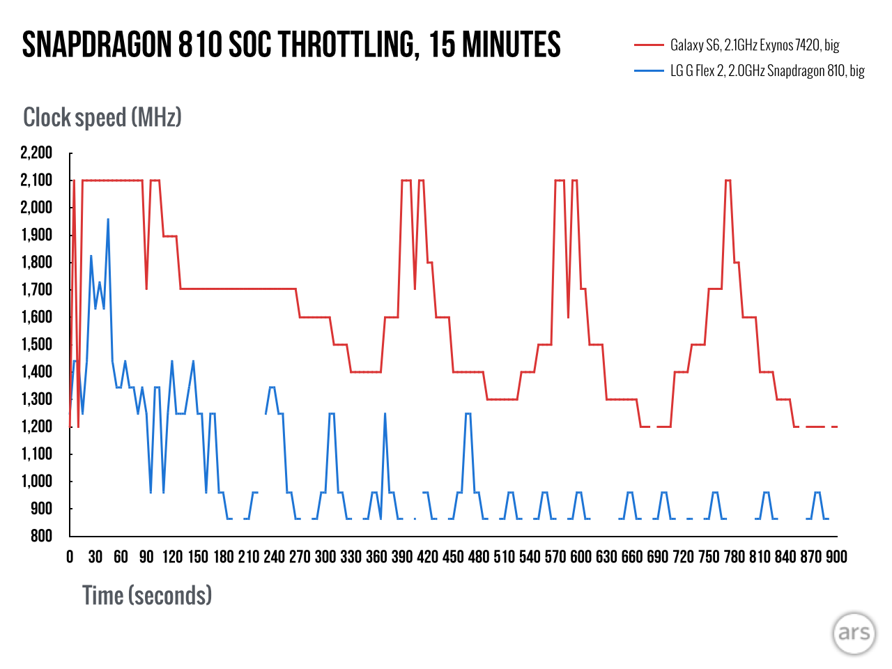 Qualcomm Snapdragon 810 clock speeds revealed: up to 2GHz for A57 ...