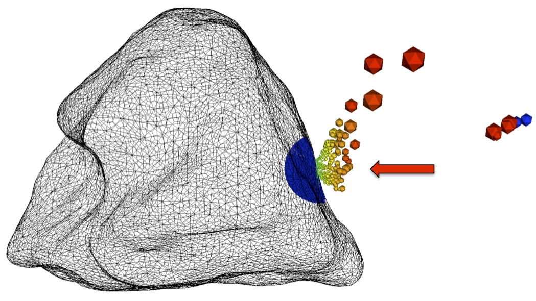 Simulation of a 10-ton mass impacting Asteroid Golevka (about 500 m across) at 10 km/s, using the Spheral code (arrow denotes direction of impact). With sufficient warning time, kinetic impactors can be used to deflect hazardous asteroids, preventing future Earth impacts. Asteroid shape affects the deflection outcome; simulations are necessary to quantify uncertainty in asteroid response.