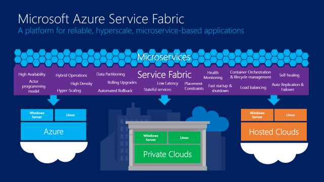 Azure Service Fabric takes first tentative steps toward open source
