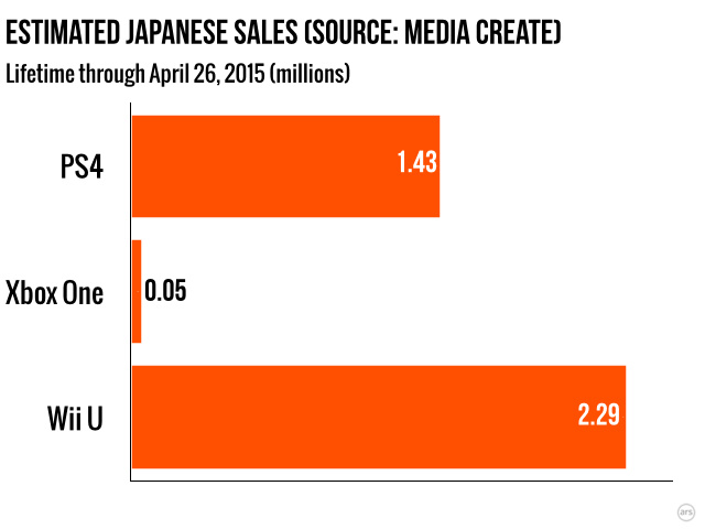 The Japanese market is like a topsy-turvy version of the worldwide market.