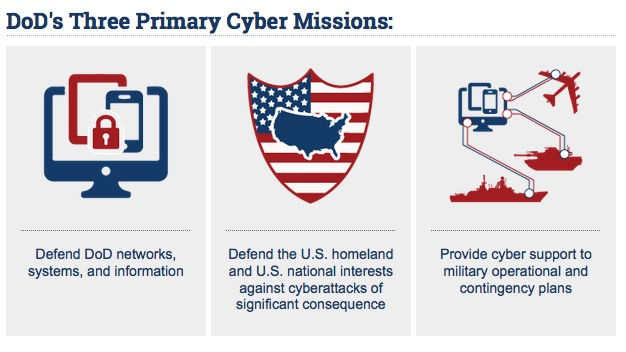 The cyber-triad, as described by DOD's new cyber strategy.