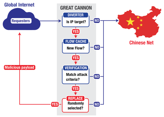 How the Great Cannon was deployed in the GitHub and GreatFire.org attacks.
