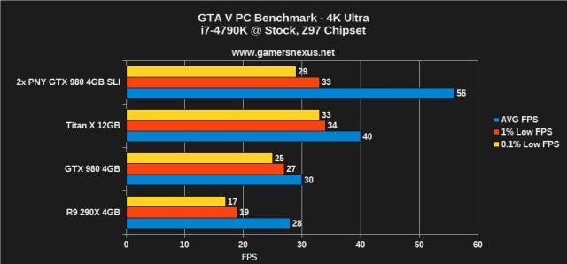 GTA V 4K Benchmarks