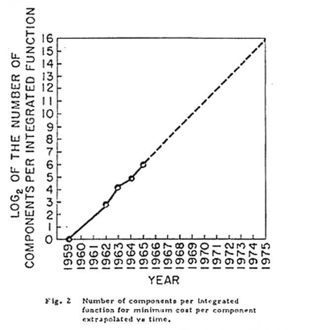 "Gordon Moore's original graph, showing projected transistor counts, long before the term ""Moore's law"" was coined. Moore's original observation was that transistor density doubled every year; in 1975, this was revised to doubling every two years."