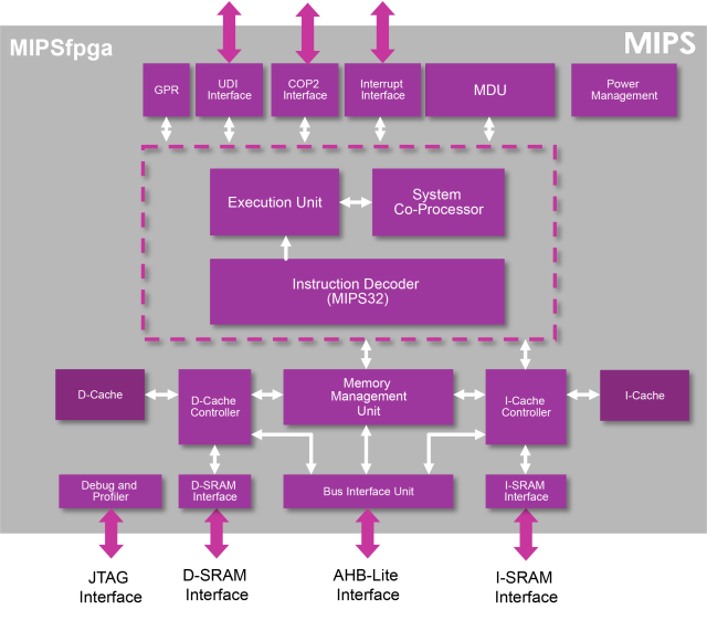 Block diagram of MIPSfpga.